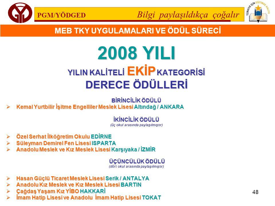 2008 YILI DERECE ÖDÜLLERİ YILIN KALİTELİ EKİP KATEGORİSİ