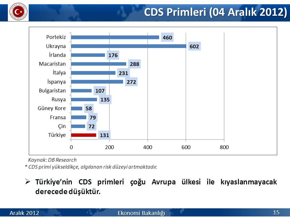 CDS Primleri (04 Aralık 2012) Kaynak: DB Research. * CDS primi yükseldikçe, algılanan risk düzeyi artmaktadır.