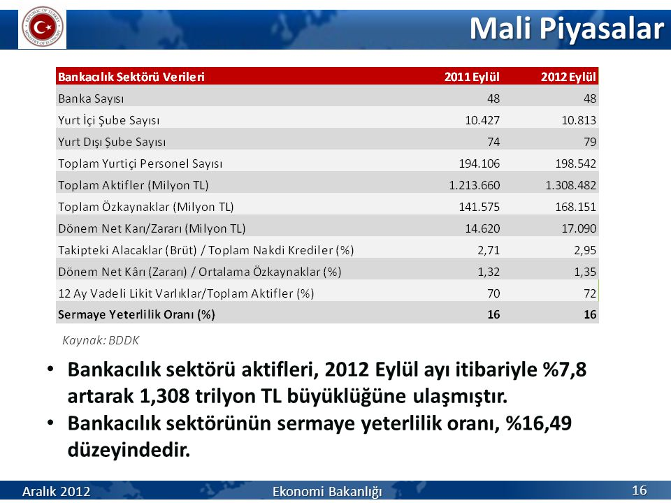 Mali Piyasalar Kaynak: BDDK. Bankacılık sektörü aktifleri, 2012 Eylül ayı itibariyle %7,8 artarak 1,308 trilyon TL büyüklüğüne ulaşmıştır.