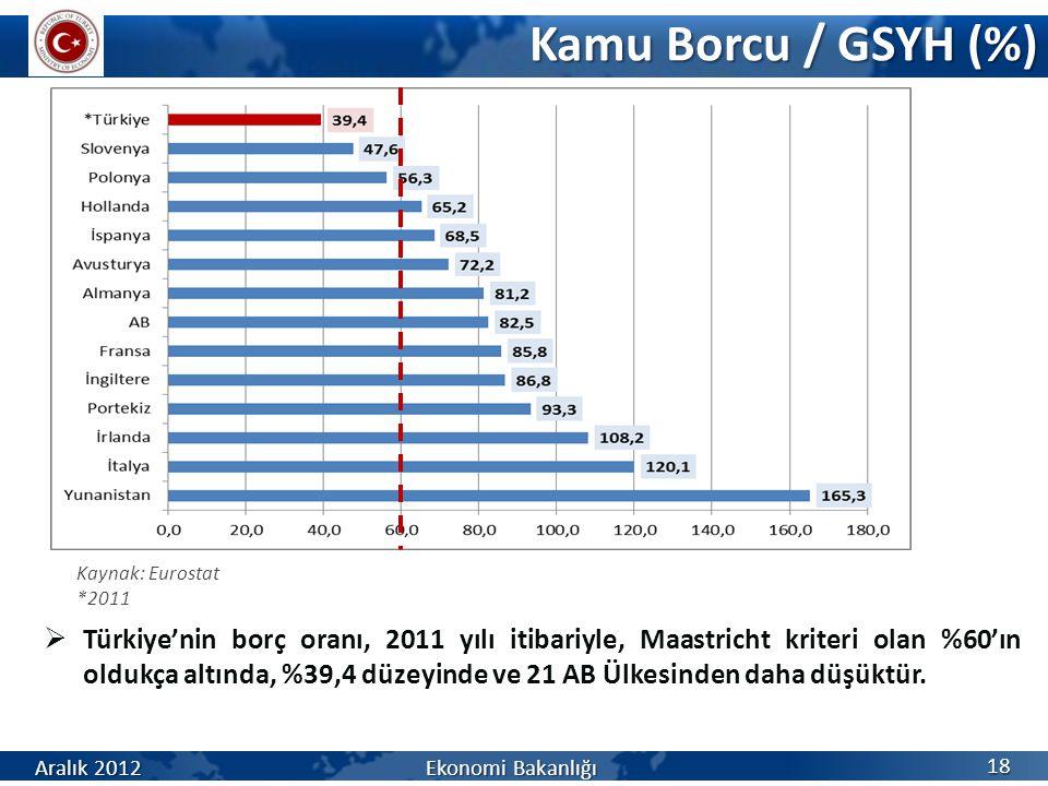 Kamu Borcu / GSYH (%) Kaynak: Eurostat. *2011.
