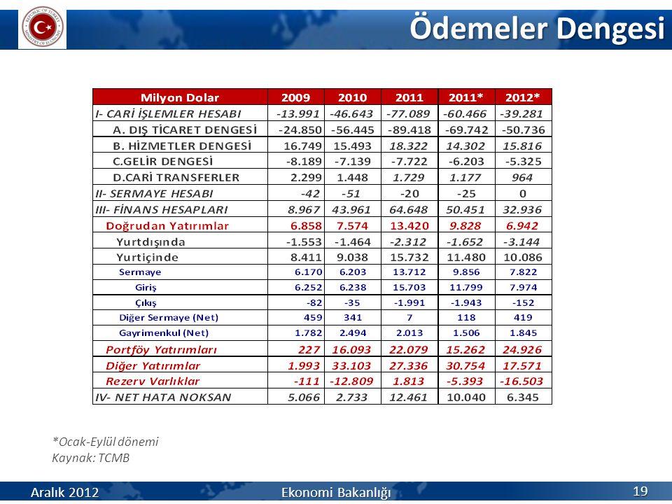 Ödemeler Dengesi Aralık 2012 Ekonomi Bakanlığı *Ocak-Eylül dönemi