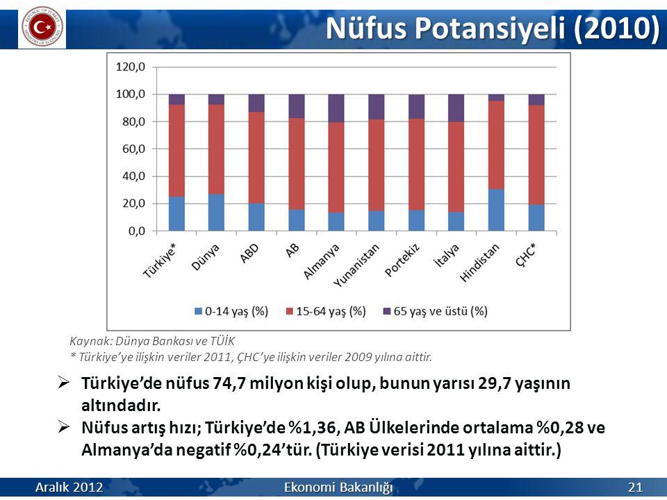 Nüfus Potansiyeli (2010) Kaynak: Dünya Bankası ve TÜİK. * Türkiye'ye ilişkin veriler 2011, ÇHC'ye ilişkin veriler 2009 yılına aittir.