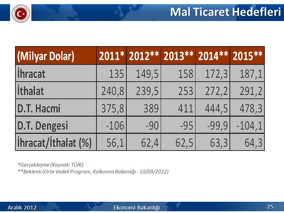 Mal Ticaret Hedefleri Aralık 2012 Ekonomi Bakanlığı