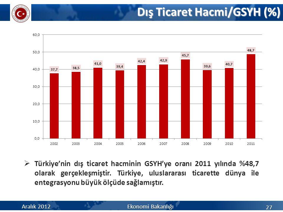 Dış Ticaret Hacmi/GSYH (%)