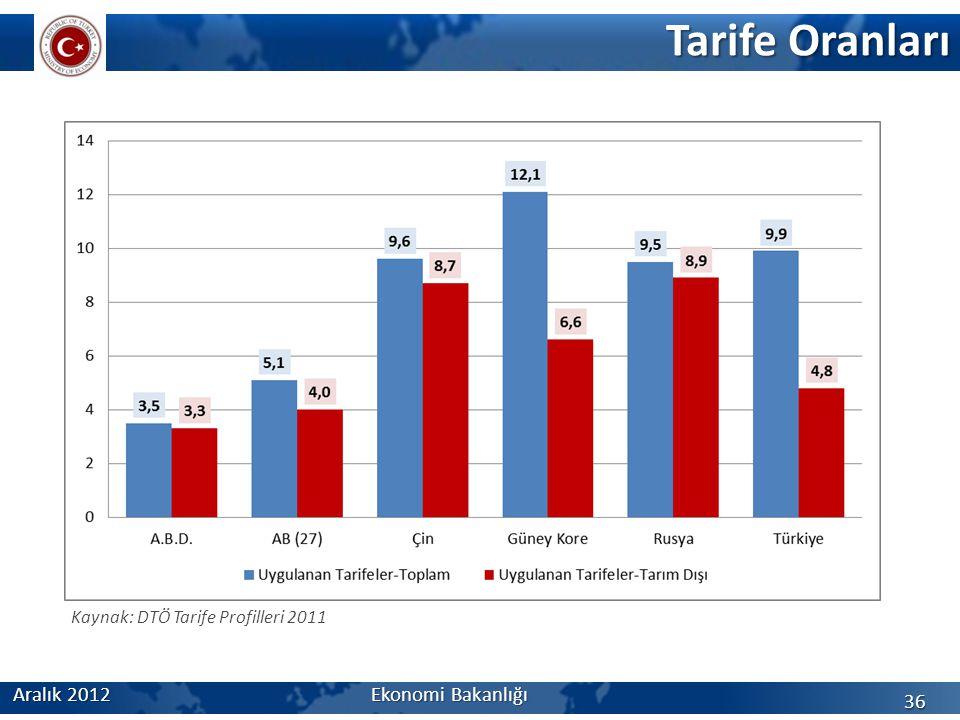 Tarife Oranları Aralık 2012 Ekonomi Bakanlığı