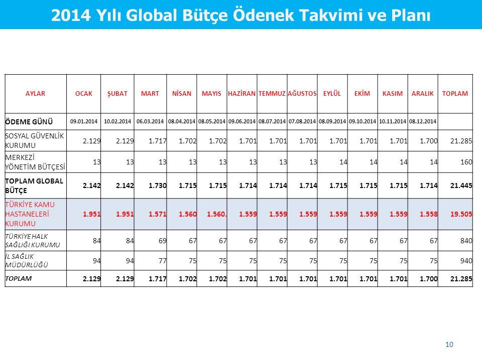 2014 Yılı Global Bütçe Ödenek Takvimi ve Planı