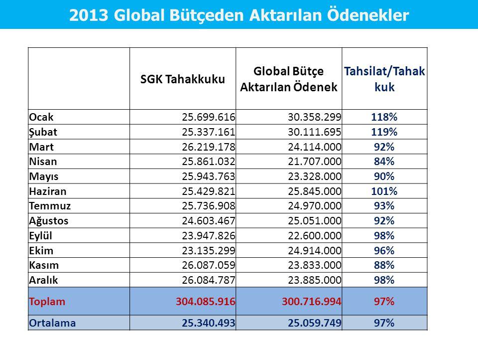 2013 Global Bütçeden Aktarılan Ödenekler Global Bütçe Aktarılan Ödenek