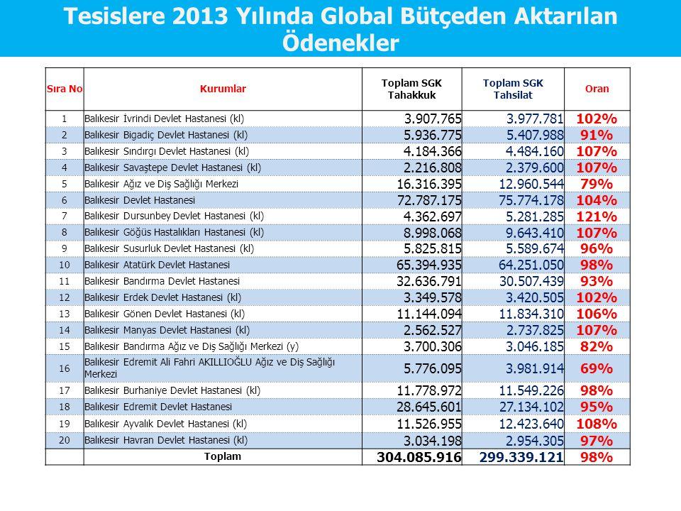 Tesislere 2013 Yılında Global Bütçeden Aktarılan Ödenekler
