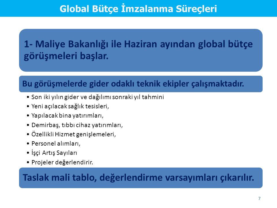 Global Bütçe İmzalanma Süreçleri