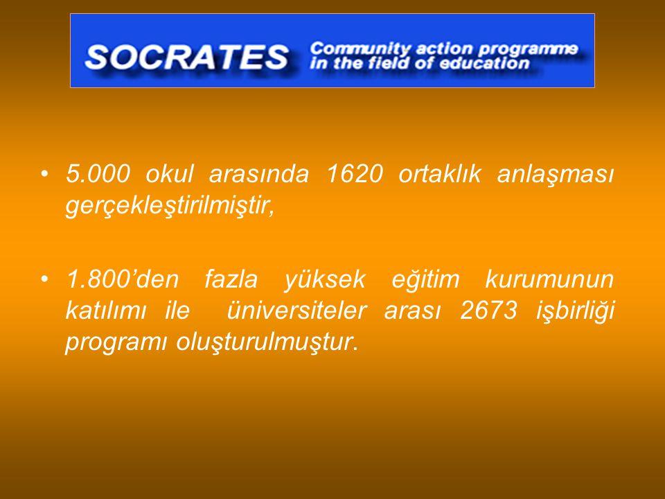 5.000 okul arasında 1620 ortaklık anlaşması gerçekleştirilmiştir,