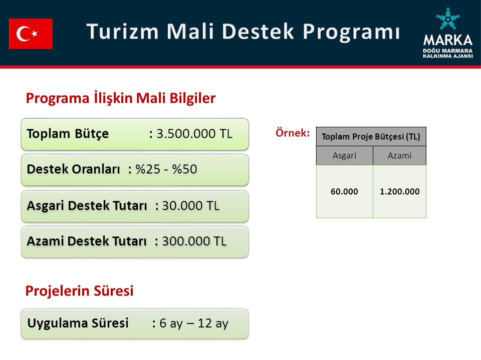 Turizm Mali Destek Programı Toplam Proje Bütçesi (TL)