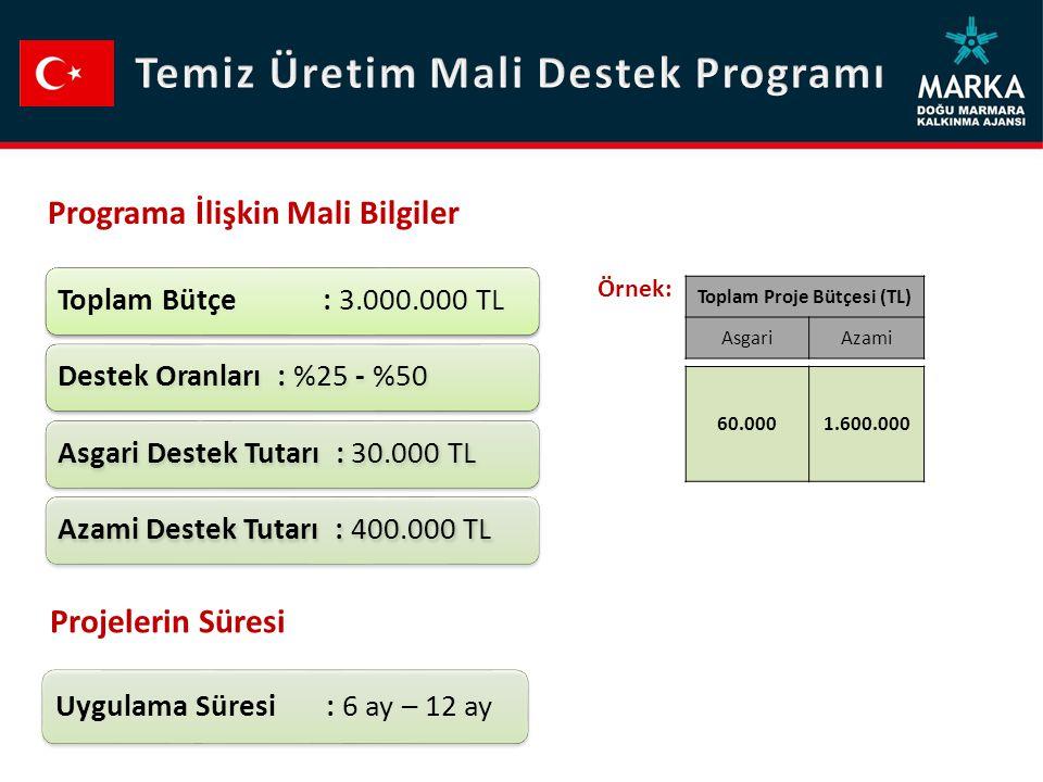 Temiz Üretim Mali Destek Programı Toplam Proje Bütçesi (TL)