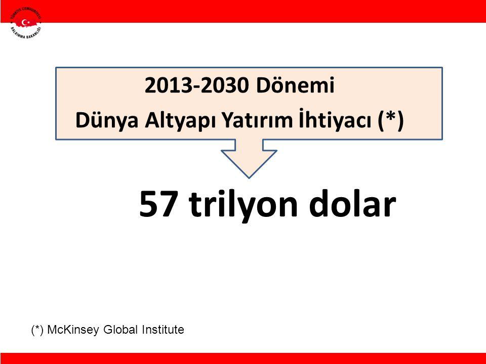 Dünya Altyapı Yatırım İhtiyacı (*)