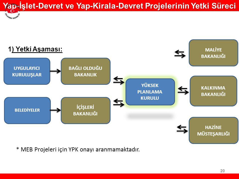 Yap-İşlet-Devret ve Yap-Kirala-Devret Projelerinin Yetki Süreci