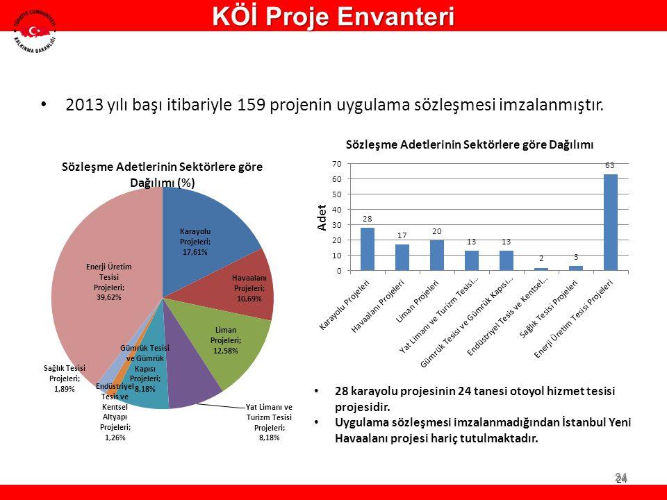 KÖİ Proje Envanteri 2013 yılı başı itibariyle 159 projenin uygulama sözleşmesi imzalanmıştır.