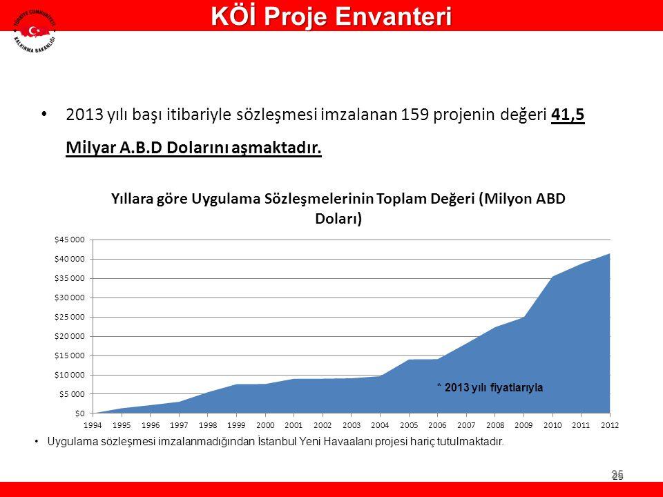 KÖİ Proje Envanteri 2013 yılı başı itibariyle sözleşmesi imzalanan 159 projenin değeri 41,5 Milyar A.B.D Dolarını aşmaktadır.