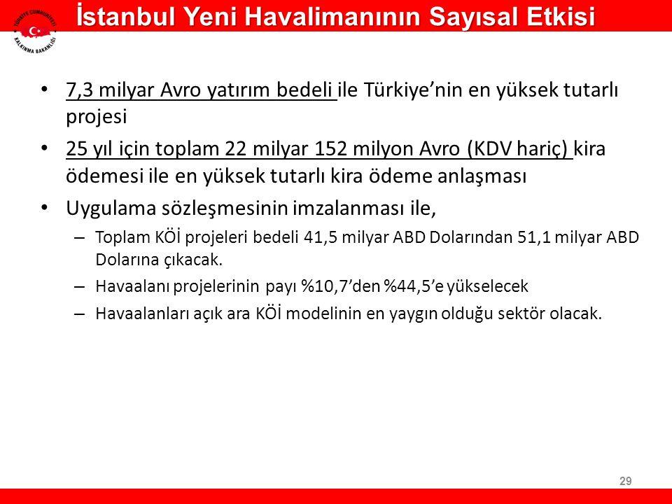 İstanbul Yeni Havalimanının Sayısal Etkisi