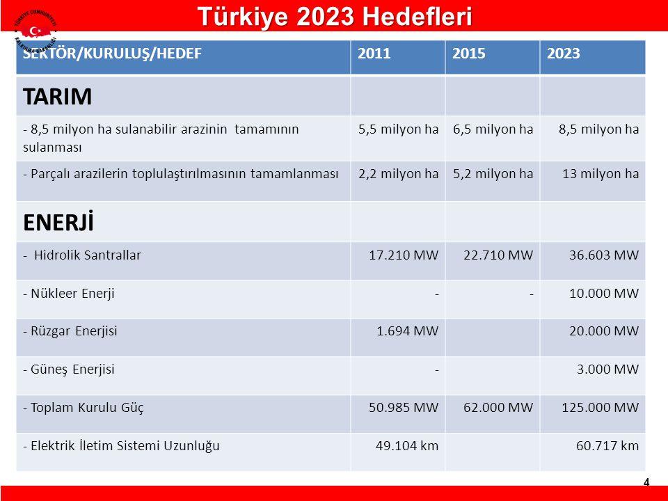 Türkiye 2023 Hedefleri TARIM ENERJİ SEKTÖR/KURULUŞ/HEDEF 2011 2015