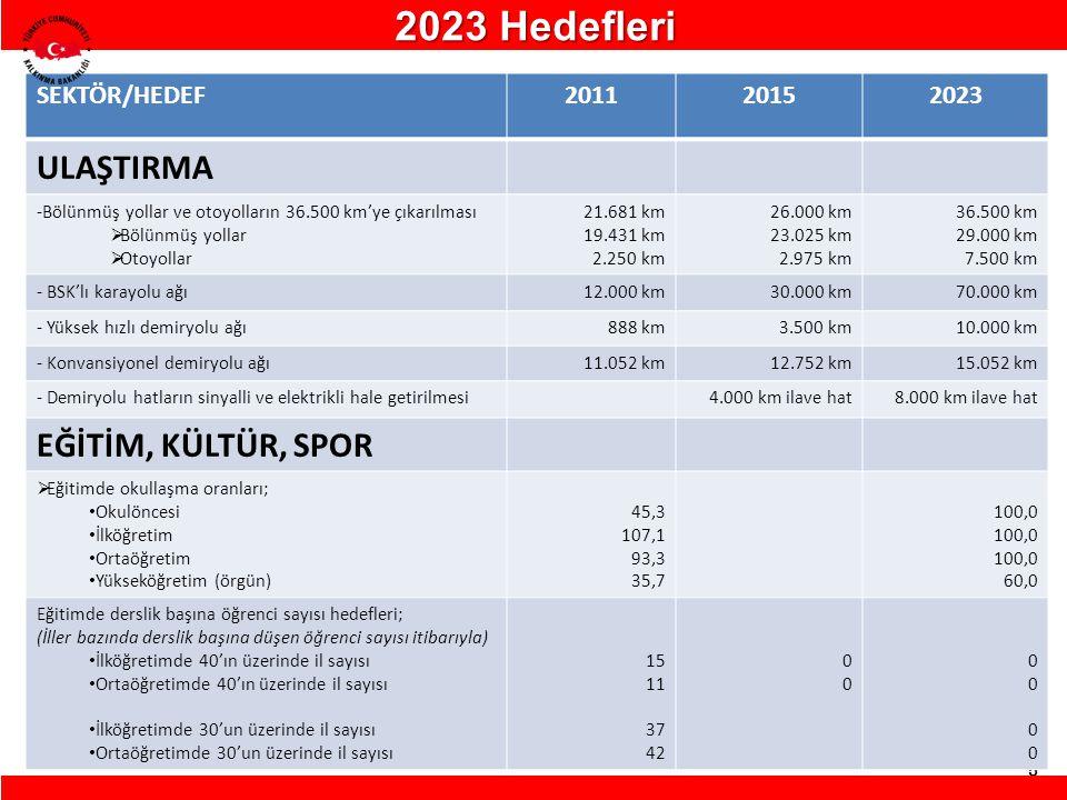 2023 Hedefleri ULAŞTIRMA EĞİTİM, KÜLTÜR, SPOR SEKTÖR/HEDEF 2011 2015