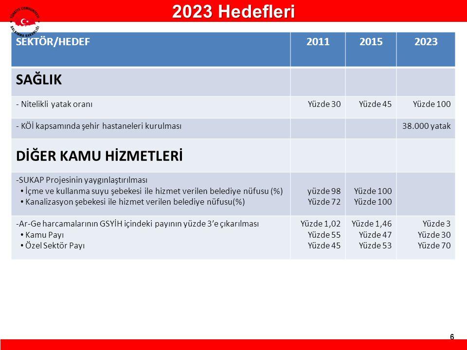 2023 Hedefleri SAĞLIK DİĞER KAMU HİZMETLERİ SEKTÖR/HEDEF 2011 2015