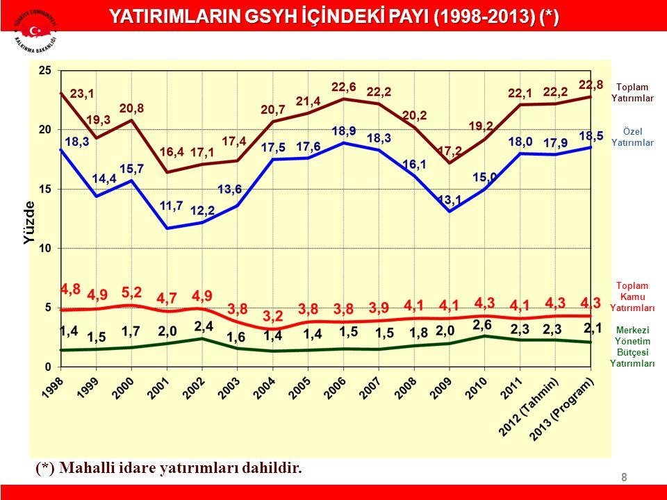 8 YATIRIMLARIN GSYH İÇİNDEKİ PAYI (1998-2013) (*)