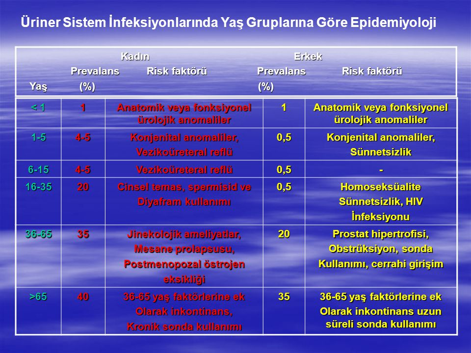 Üriner Sistem İnfeksiyonlarında Yaş Gruplarına Göre Epidemiyoloji