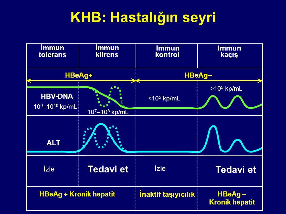KHB: Hastalığın seyri < > Tedavi et Immun kaçış HBeAg+ HBeAg–