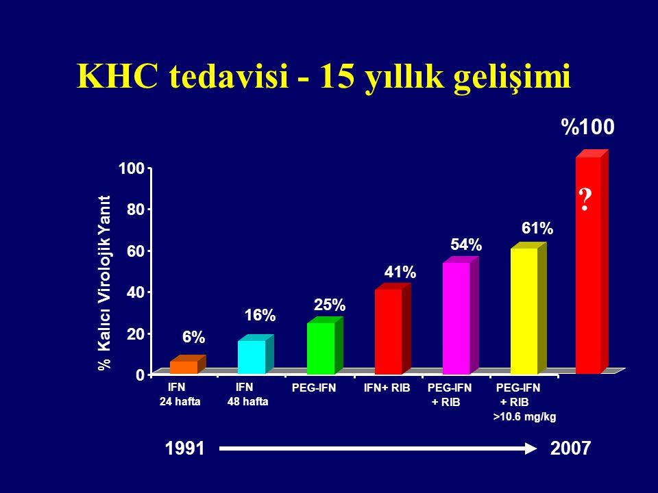 KHC tedavisi - 15 yıllık gelişimi