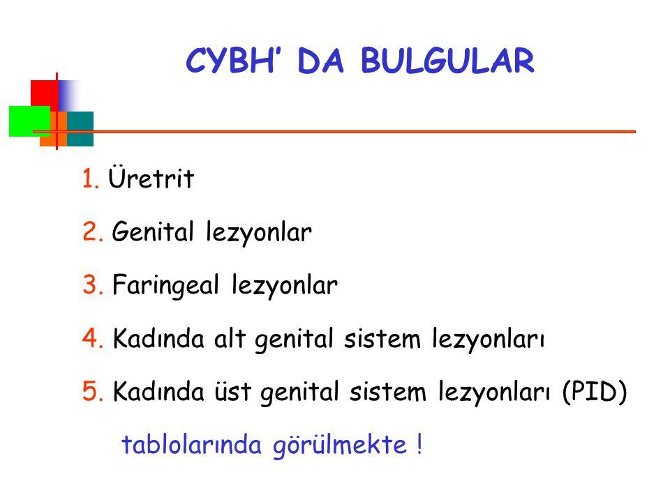 CYBH' DA BULGULAR 1. Üretrit 2. Genital lezyonlar