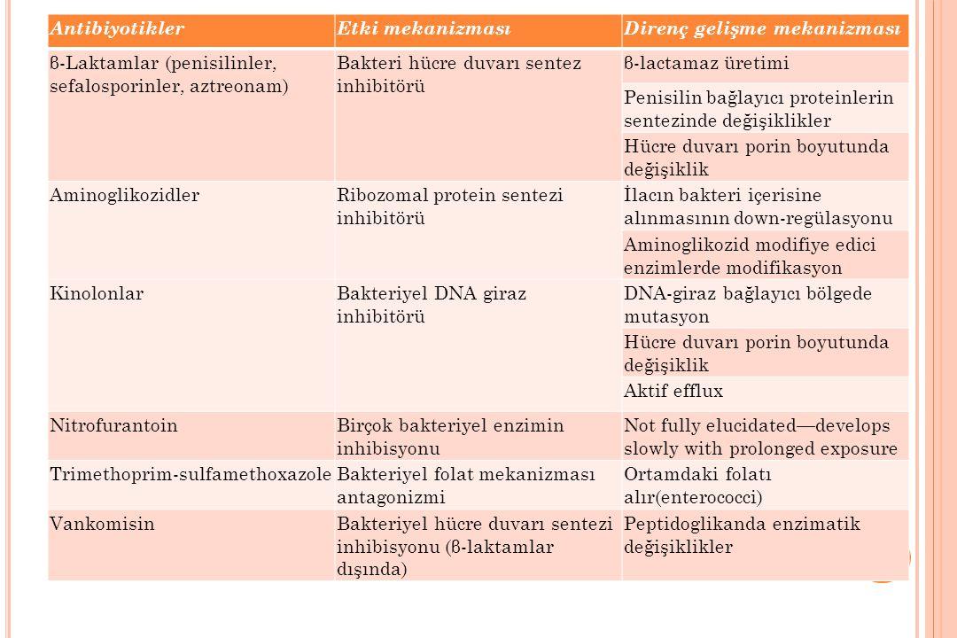 Antibiyotikler Etki mekanizması. Direnç gelişme mekanizması. β-Laktamlar (penisilinler, sefalosporinler, aztreonam)