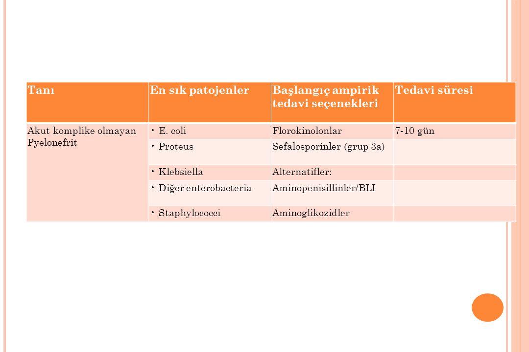 Başlangıç ampirik tedavi seçenekleri Tedavi süresi