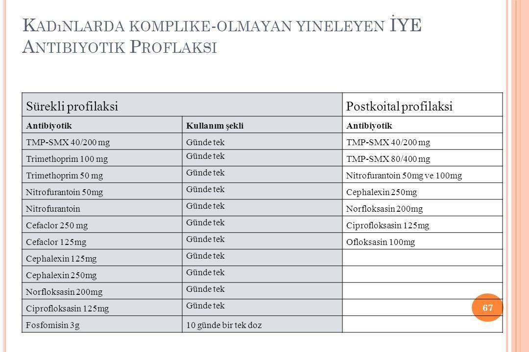 Kadınlarda komplike-olmayan yineleyen İYE Antibiyotik Proflaksi