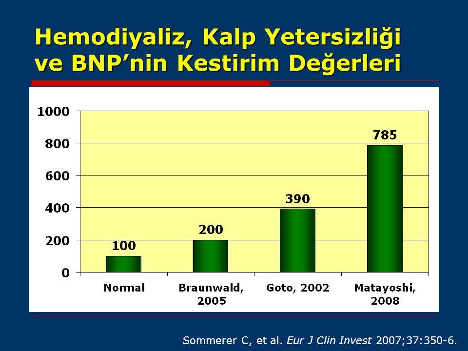 Hemodiyaliz, Kalp Yetersizliği ve BNP'nin Kestirim Değerleri