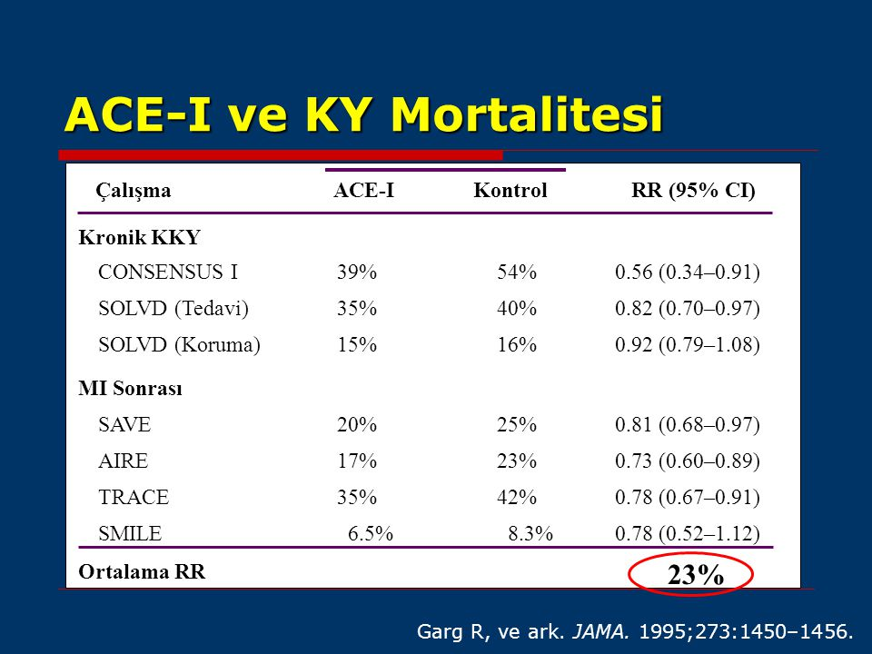 ACE-I ve KY Mortalitesi