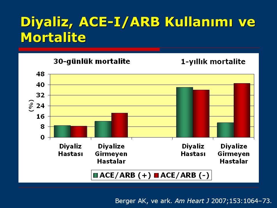 Diyaliz, ACE-I/ARB Kullanımı ve Mortalite