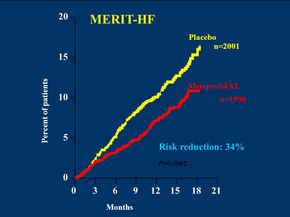 MERIT-HF Risk reduction: 34% 3 6 9 12 15 18 21 20 5 10 Placebo n=2001