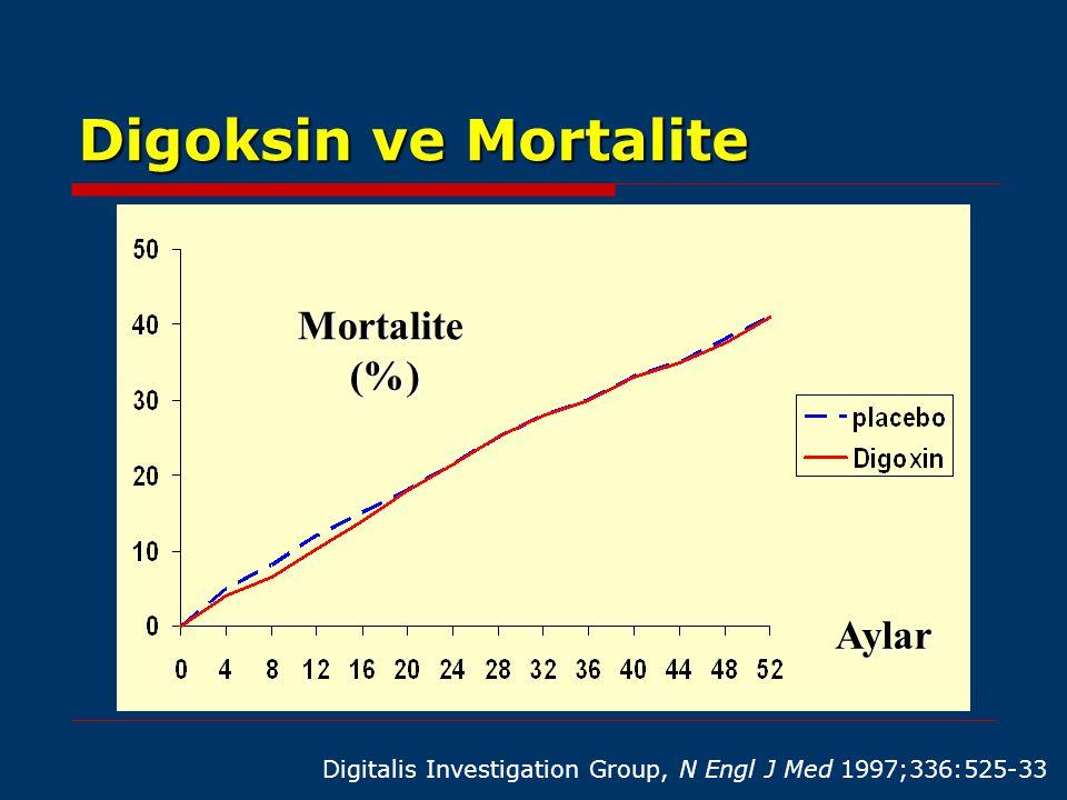 Digoksin ve Mortalite Mortalite (%) Aylar