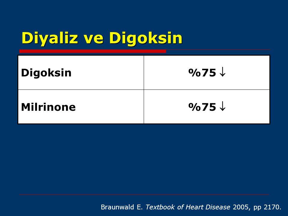 Diyaliz ve Digoksin Digoksin %75  Milrinone