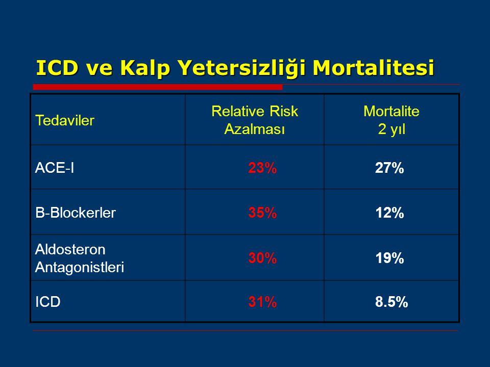 ICD ve Kalp Yetersizliği Mortalitesi