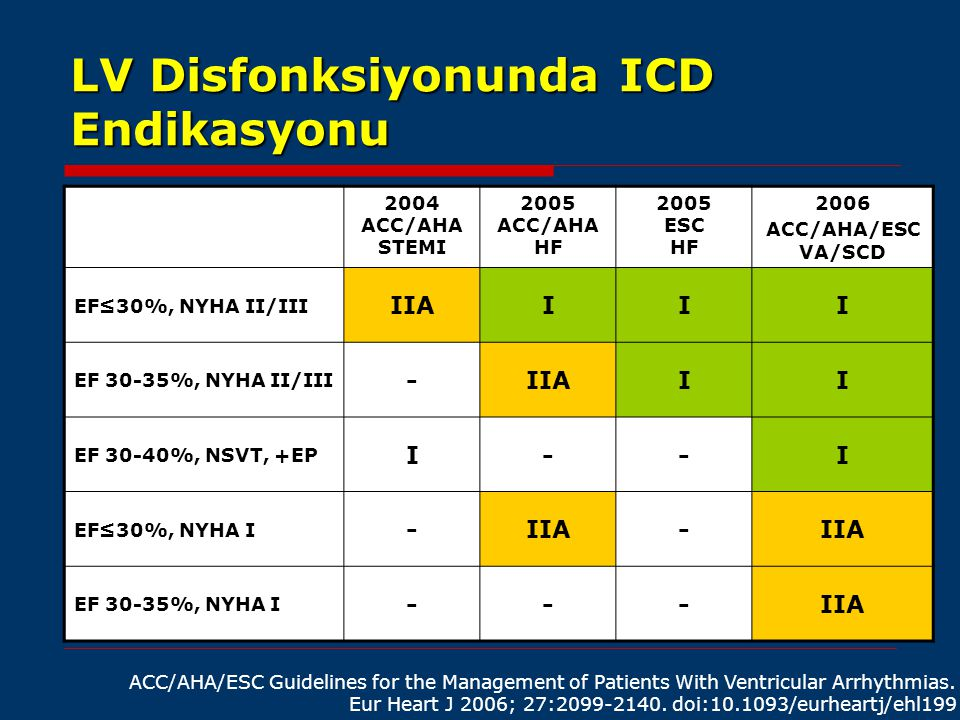 LV Disfonksiyonunda ICD Endikasyonu