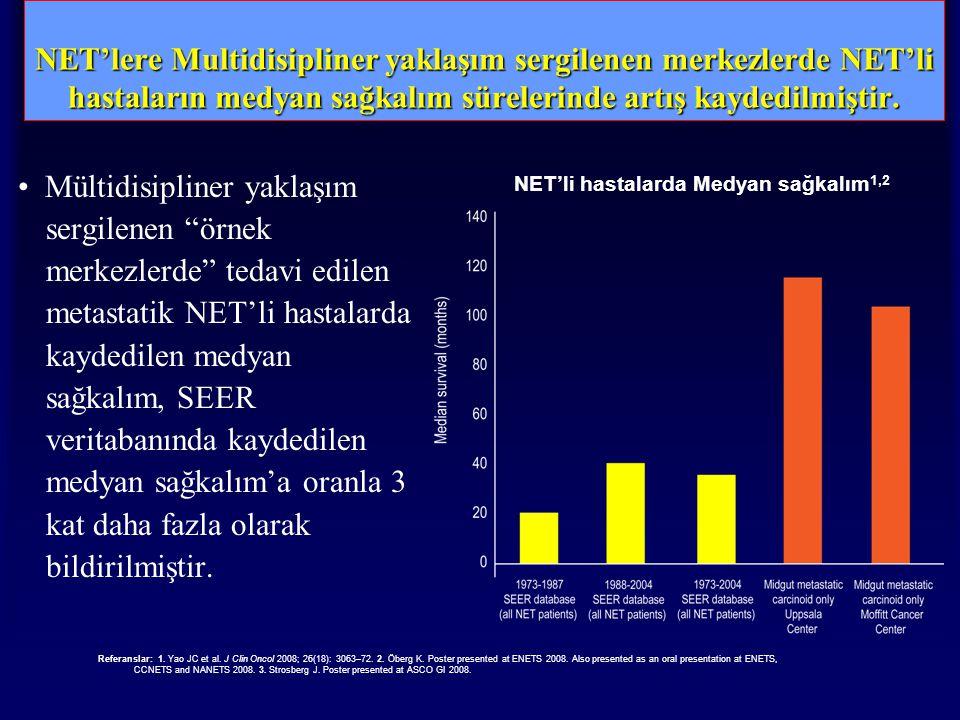 NET'lere Multidisipliner yaklaşım sergilenen merkezlerde NET'li hastaların medyan sağkalım sürelerinde artış kaydedilmiştir.