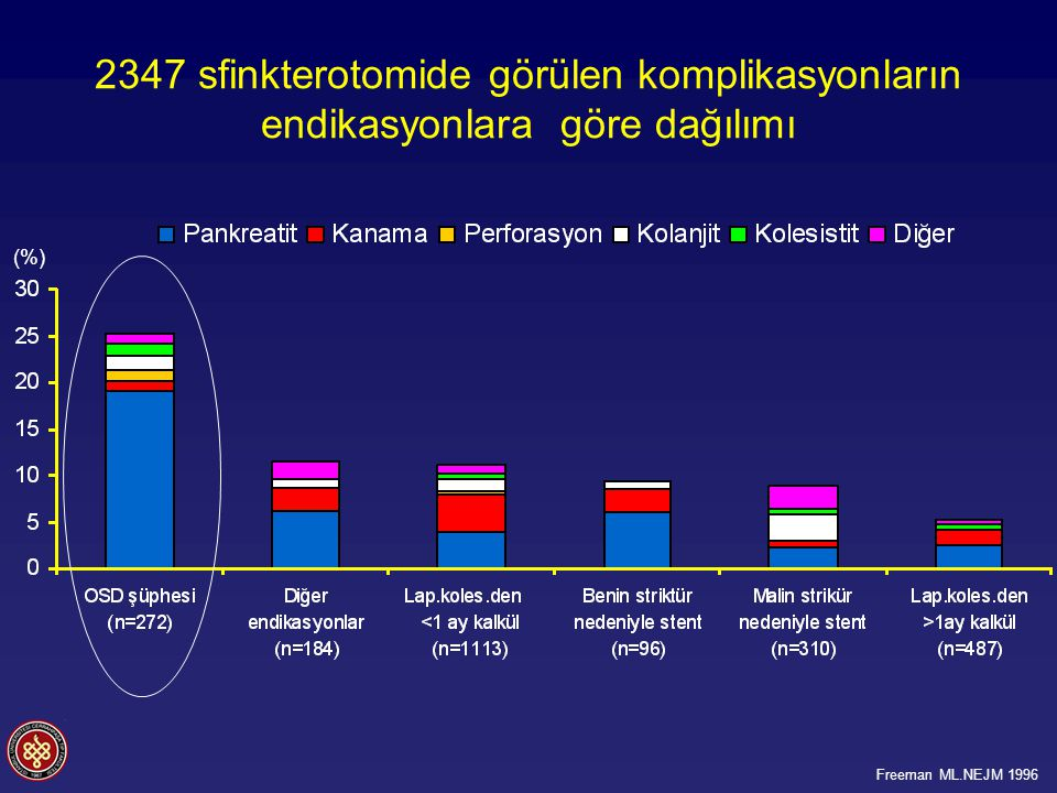 2347 sfinkterotomide görülen komplikasyonların endikasyonlara göre dağılımı