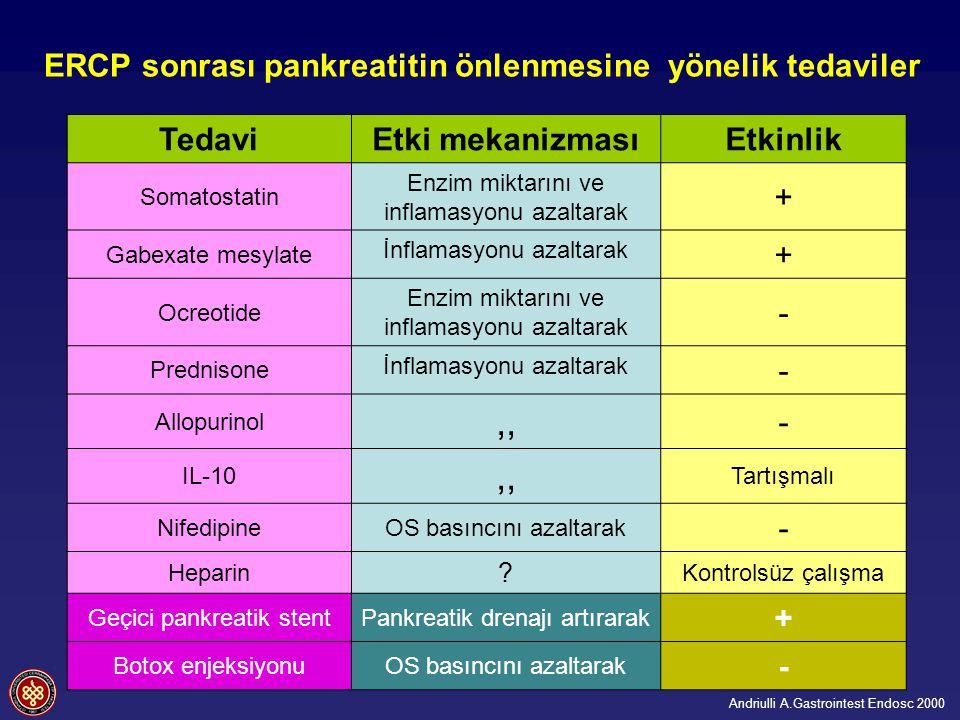 ERCP sonrası pankreatitin önlenmesine yönelik tedaviler