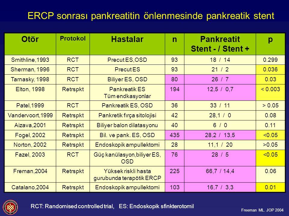 Pankreatit Stent - / Stent +