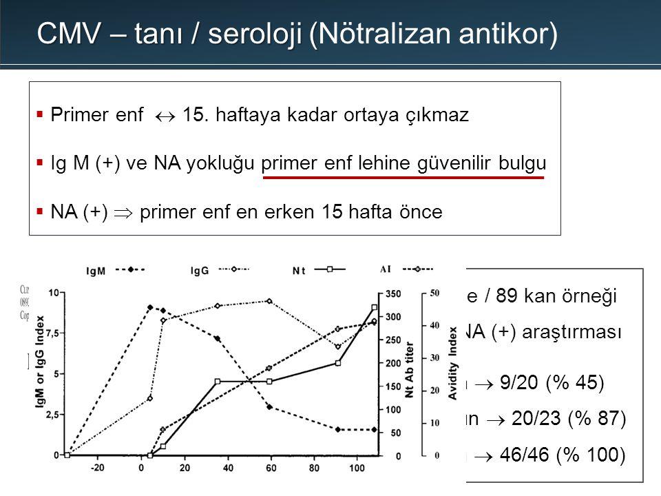 CMV – tanı / seroloji (Nötralizan antikor)
