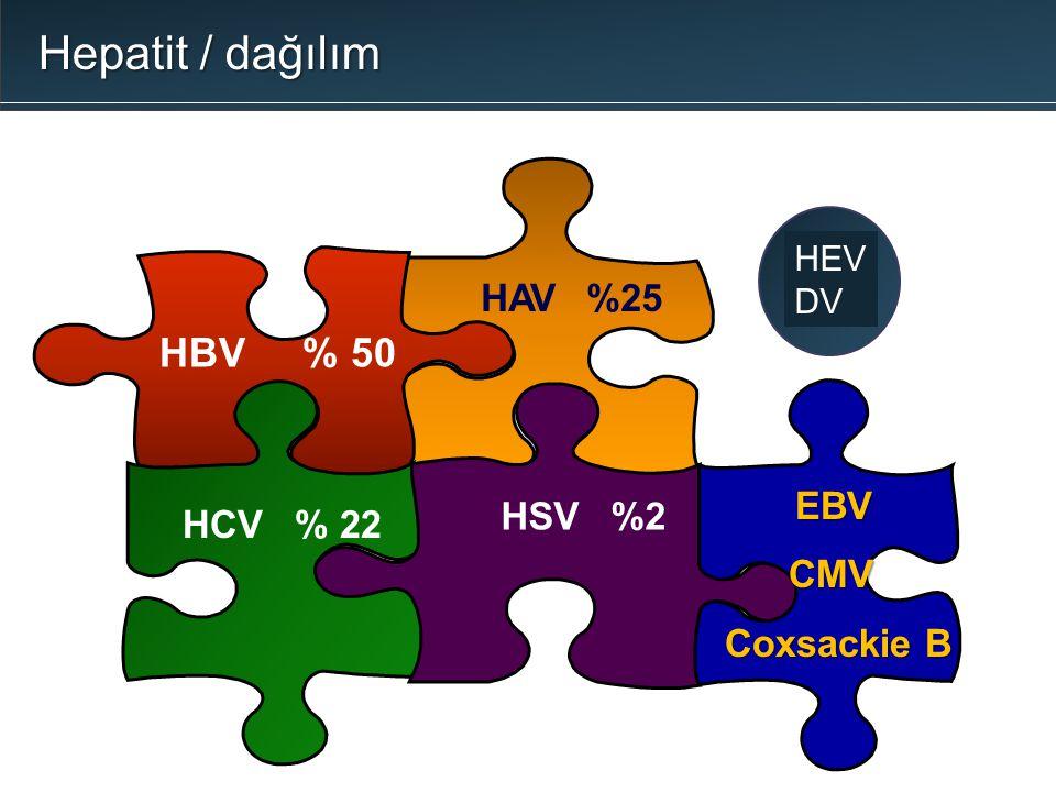 Hepatit / dağılım HBV % 50 HAV %25 EBV HCV % 22 CMV Coxsackie B HEV DV
