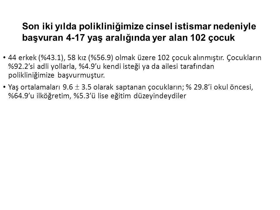 Son iki yılda polikliniğimize cinsel istismar nedeniyle başvuran 4-17 yaş aralığında yer alan 102 çocuk