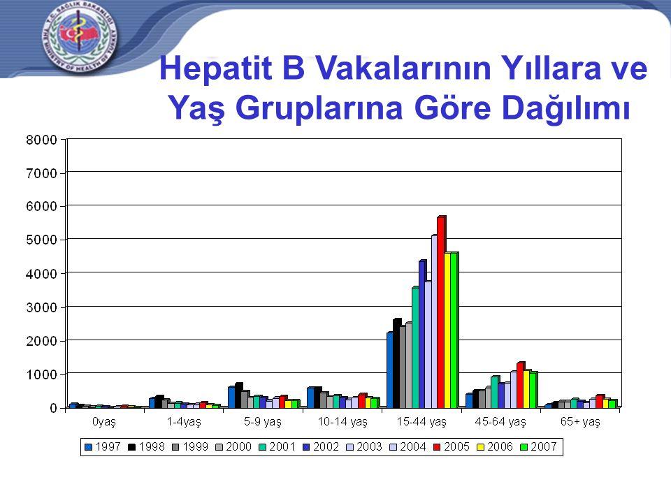 Hepatit B Vakalarının Yıllara ve Yaş Gruplarına Göre Dağılımı