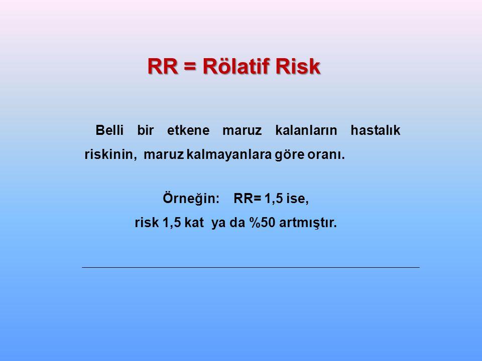 risk 1,5 kat ya da %50 artmıştır.