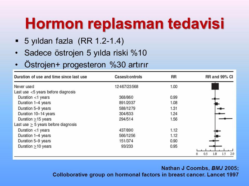 Hormon replasman tedavisi